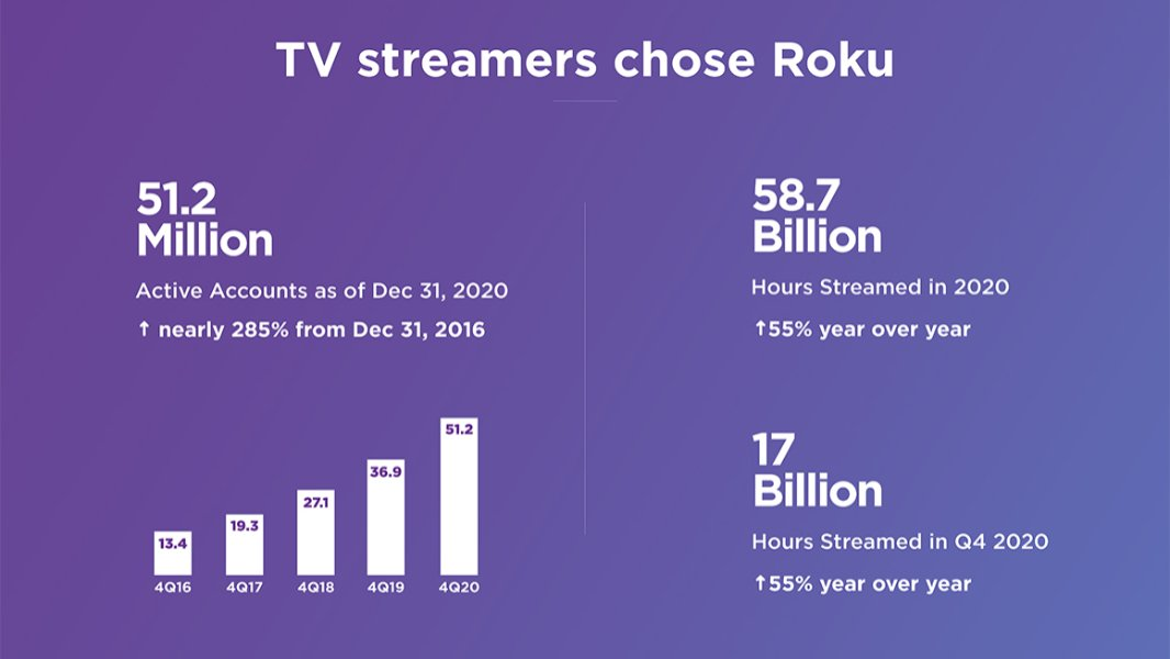 Roku Now Has 51.2 Million Active Users