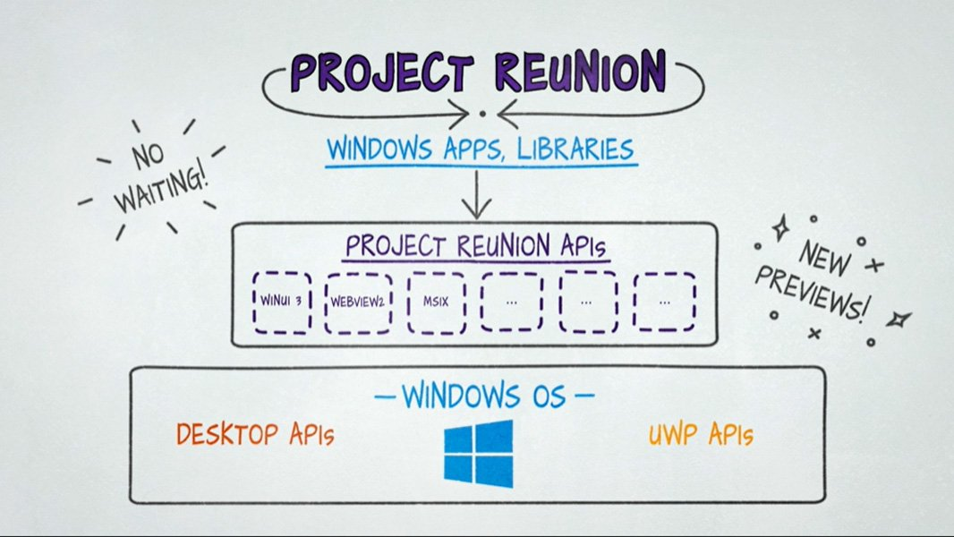 Project Reunion 0.5 is Now Available