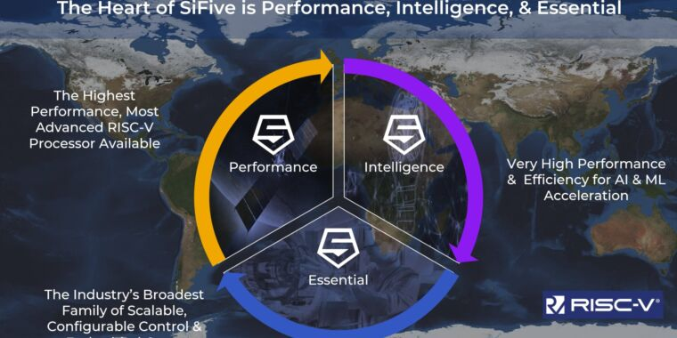 SiFive's brand-new P550 is one of the world's fastest RISC-V CPUs